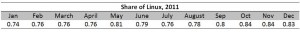 The Growth of Linux in 2011 [Analysis]