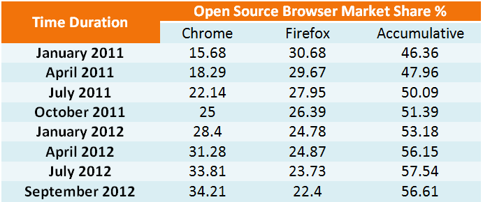 Browser Market share open source Browsers