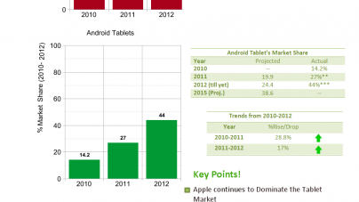 Android taking over iOS, Market Share Graph