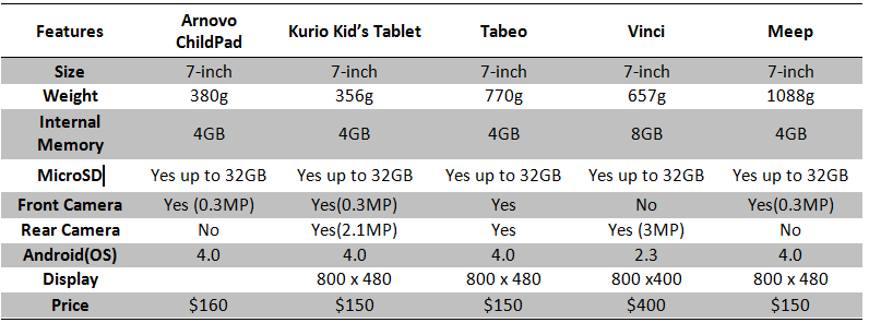 kids tablet spec comparison