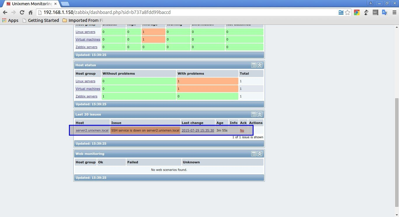 Unixmen Monitoring Server: Dashboard - Google Chrome_013
