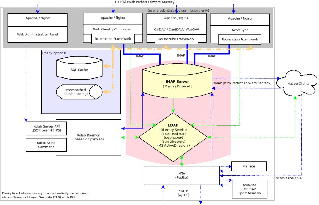 KolabServer-Component-Overview