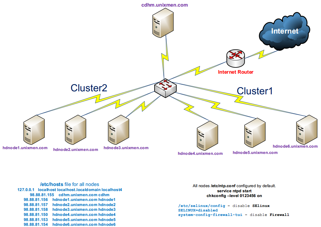 Cloudera cluster with 6 nodes and 1 master(HDFS MapReduse)