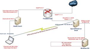 OpenVPN-AD-FreeBSD