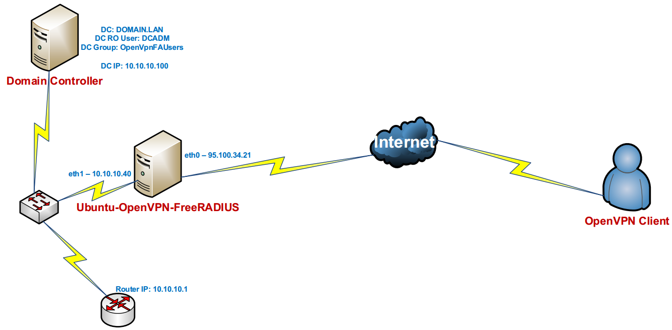 Ubuntu14.04 OpenVPN FreeRADIUS Active Directory integration