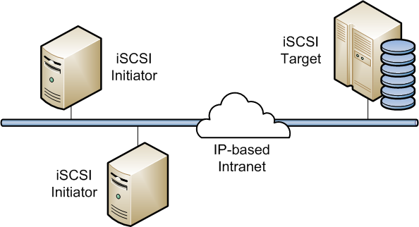 How to create an iSCSI Target in Centos7   Unixmen