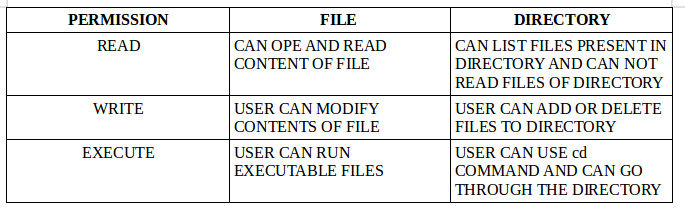How to mount partition with ntfs file system and read write access