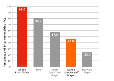 Flash_stats