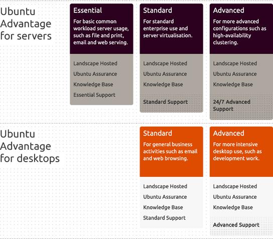 ubuntu-advantage